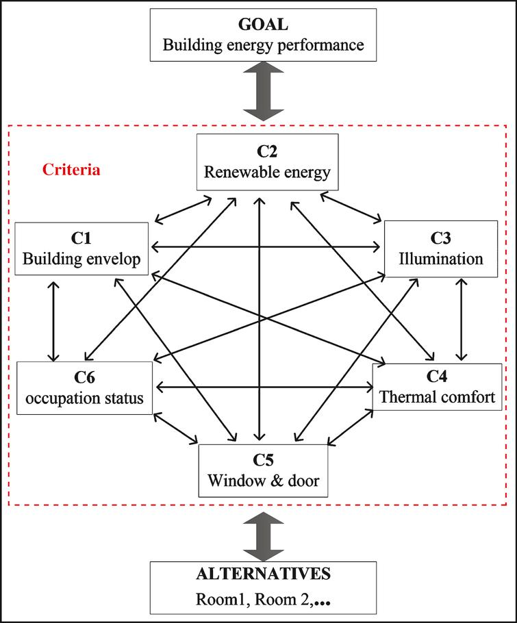 Network structure of the proposed approach to assess building performance.