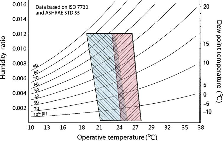 Acceptable range of operative temperature and humidity for the thermal comfort rooms [21, 39].