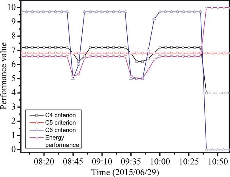 Energy performance assessments of the classroom using the approach.