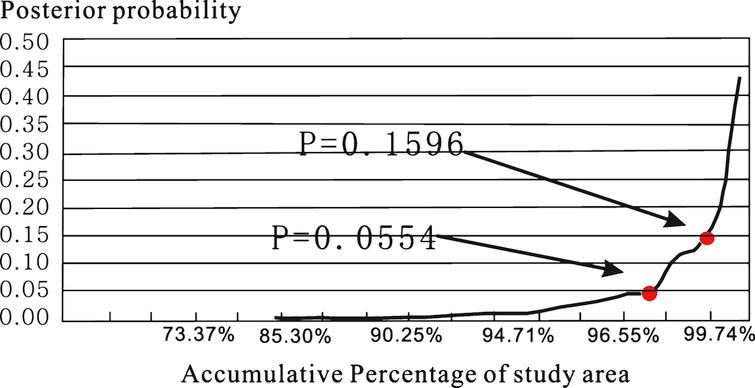 The cumulative relationship between posterior probability and study areas.