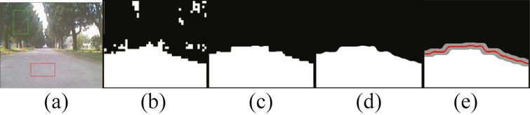 Road detection result in image: (a) training sample selection, (b) road detection after initial classification, (c) road detection after refine step 1and 2, (d) result after smoothing (c), (e) a demonstration of S boundary mentioned in Section 4.3.