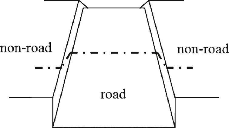 Ideal road model.