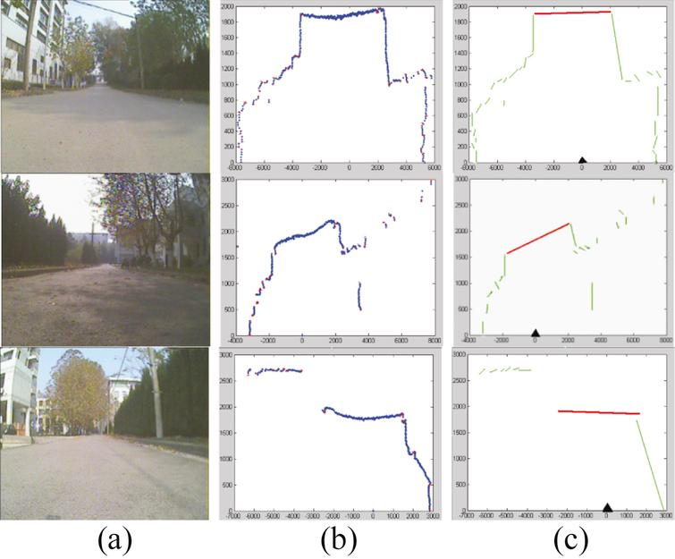 Road detection in laser points, (a) original scenes, (b) points clustering with red points are start or end point of a cluster, (c) results of road detection shown in red line.