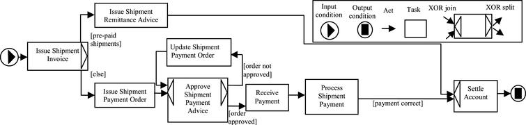 Example of an order fulfillment process.