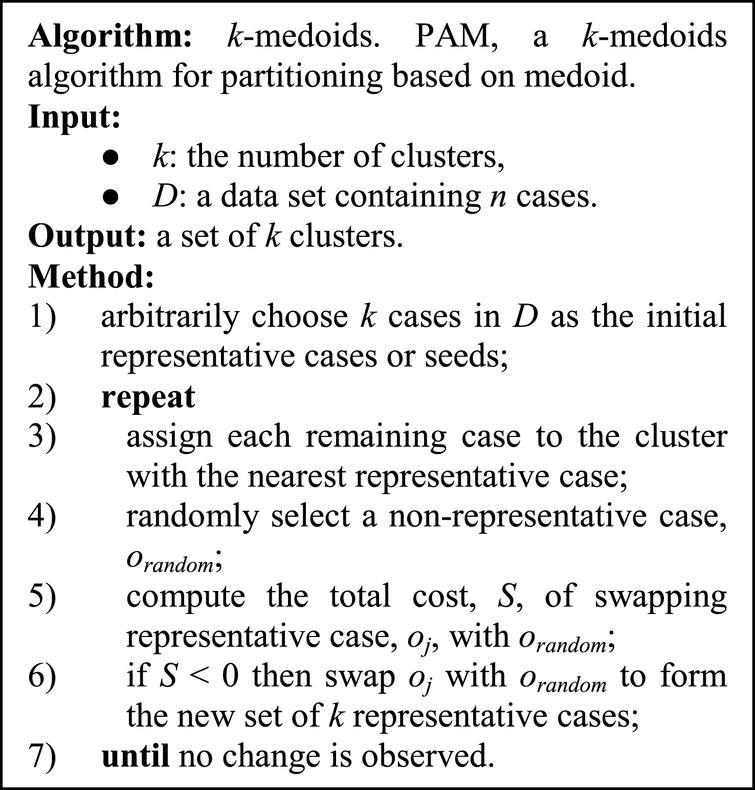 PAM, a k-medoids partitioning algorithm.