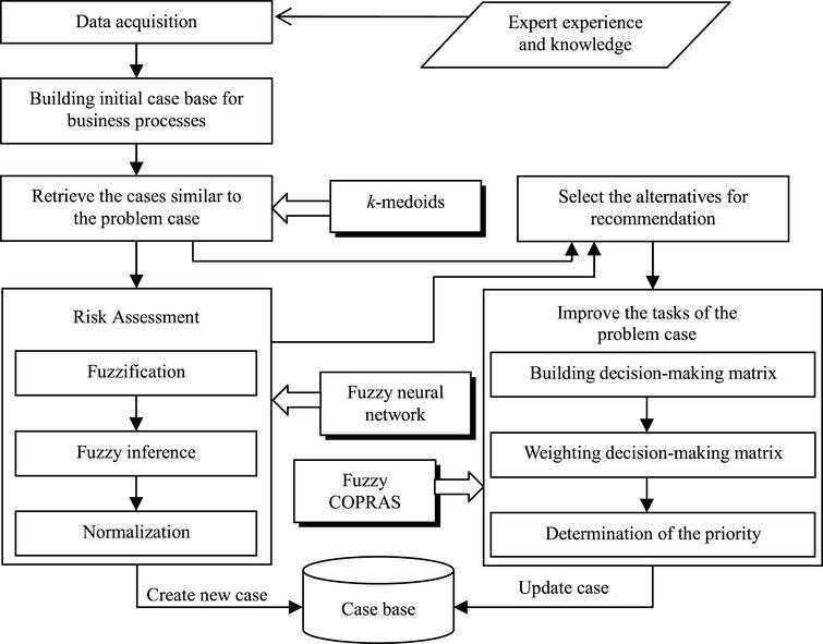 Realization process of the FMAS.
