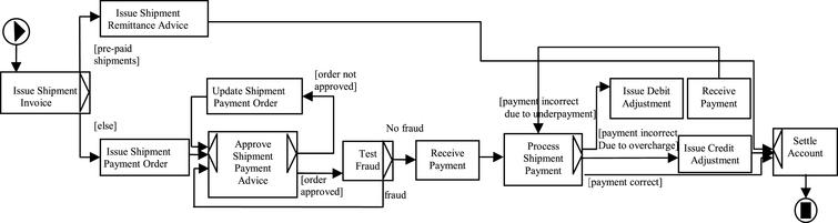 Improved order fulfillment process.