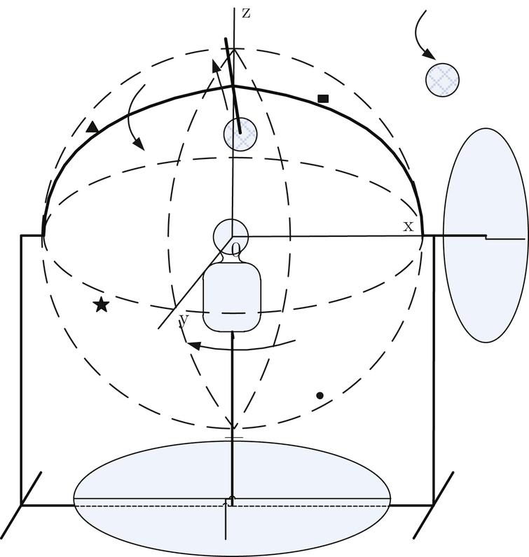 Experimental setup for three-dimensional spatial perception characteristic (inside the figure: up, back, right, front, rotate direction, wireless speaker, dial, indicator and artificial head).