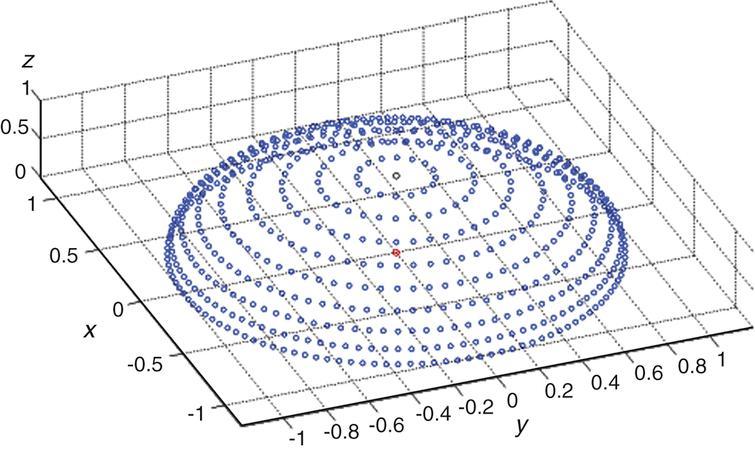 Low precision quantification scheme of conventional location parameters.