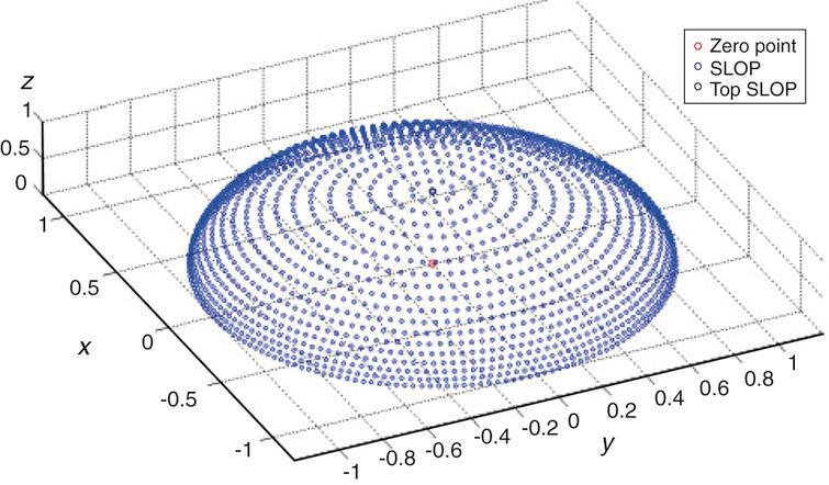 High precision quantification scheme of conventional location parameters.