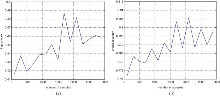 Classification performance indices with different number of samples. (a) kappa index; (b) overall accuracy.