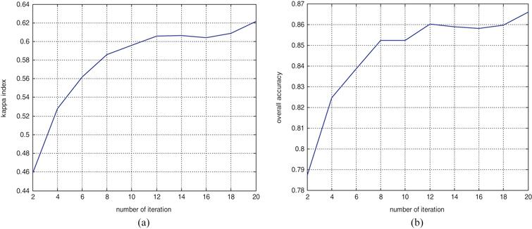 Classification performance indices with different numbers of iterations. (a) kappa index; (b) overall accuracy.