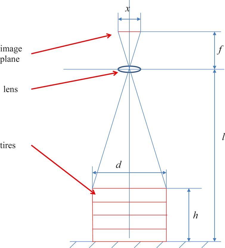 Diameter measurement schematic diagram by the pinhole camera model.