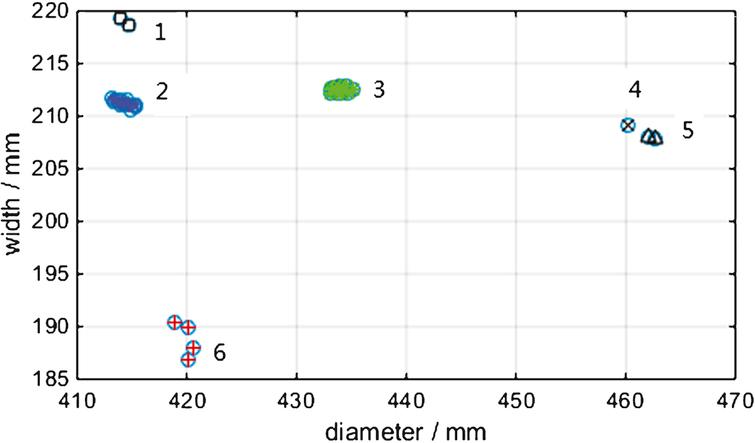 Experimental results by the fuzzy C-means clustering algorithm.