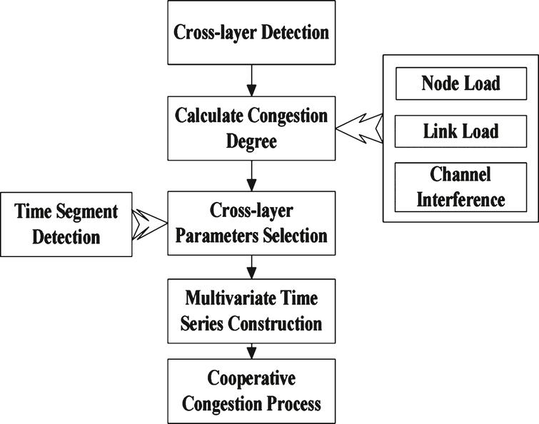 Multivariate time series prediction-based congestionprocessing flowchart.