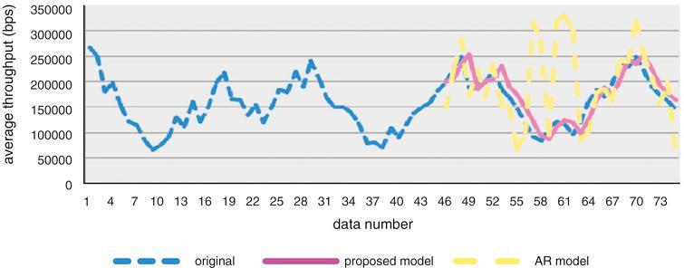 Average throughput prediction results.