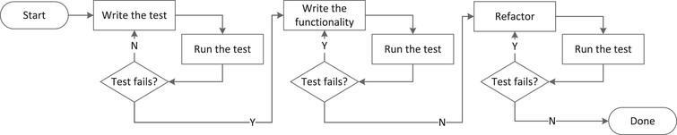 Test-Driven Development.