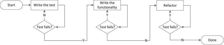 Continuous Test-Driven Development.