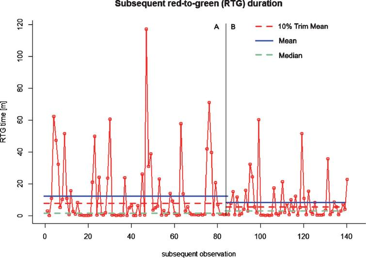 Subsequent RTG durations [min] in phases A (TDD) and B (CTDD) – Experiment 1 (after[17]).
