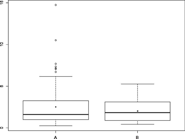 Boxplot for RTG duration [min] in A (TDD) and B (CTDD) – Experiment 2, Developer 2.
