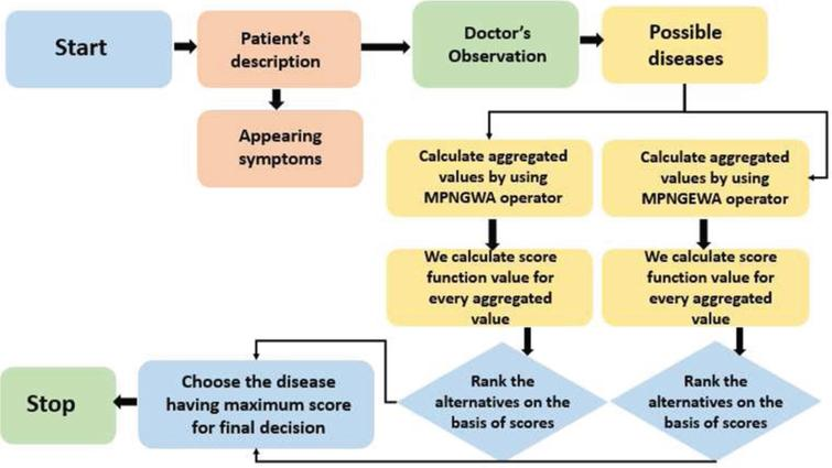 Flow chart diagram of proposed algorithms to diagnose COVID-19.