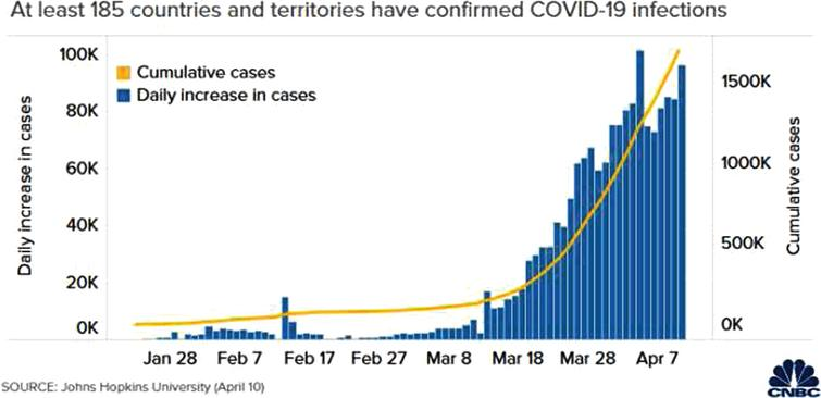 Global increase in reported COVID-19 cases.