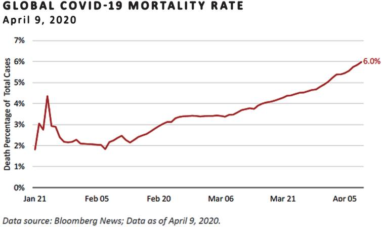 Worldwide death rate due to COVID-19.