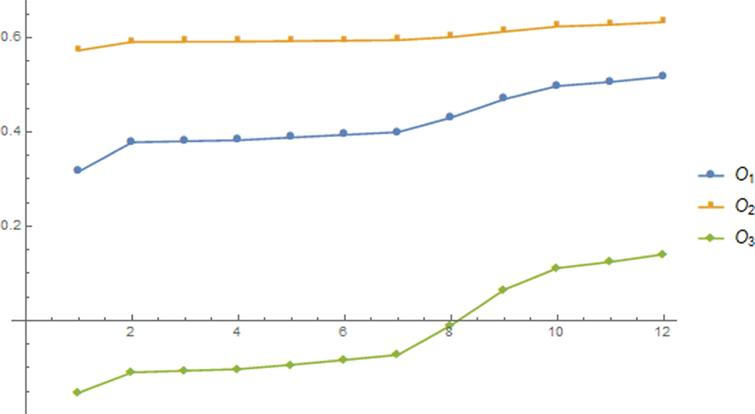 Ranking of MPFNNs for MPNGWA operator.