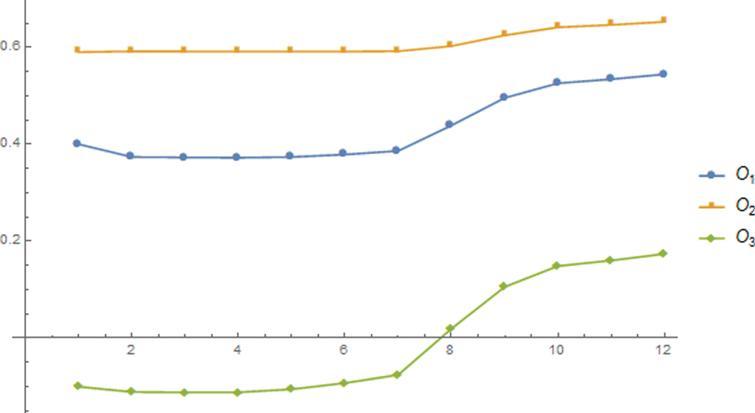 Ranking of MPFNNs for MPNGEWA operator.