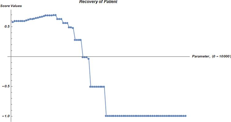 Recovery graph of patient from COVID-19 via MPNGWA operator.