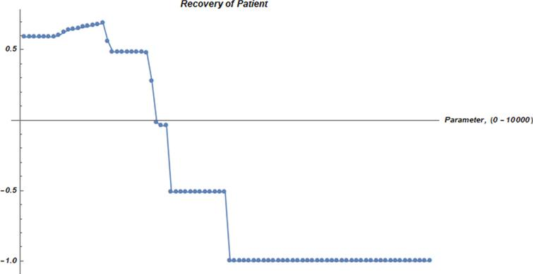Recovery graph of patient from COVID-19 via MPNEGWA operator.