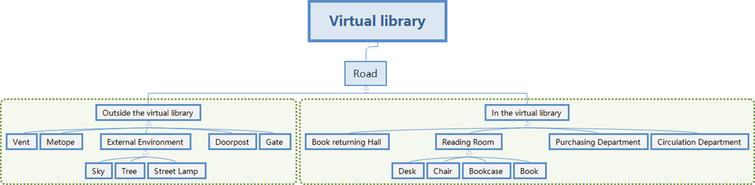 scene structure of Virtual Library.