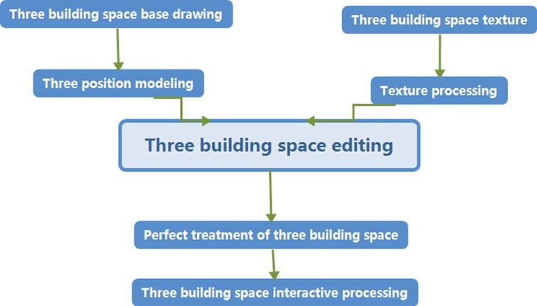 Modeling route of 3D virtual building space.