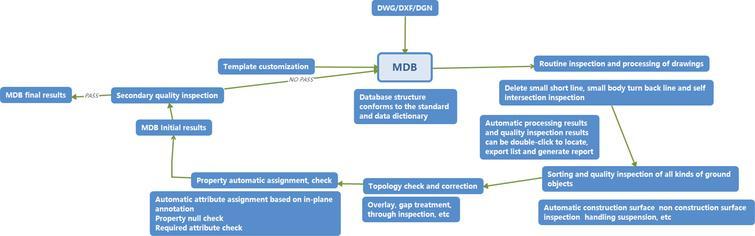 Terrain data warehousing process based on IData data factory.
