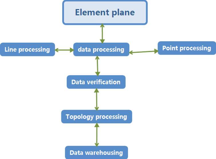 Data warehousing process for ArcGIS based on desktop editing environment.