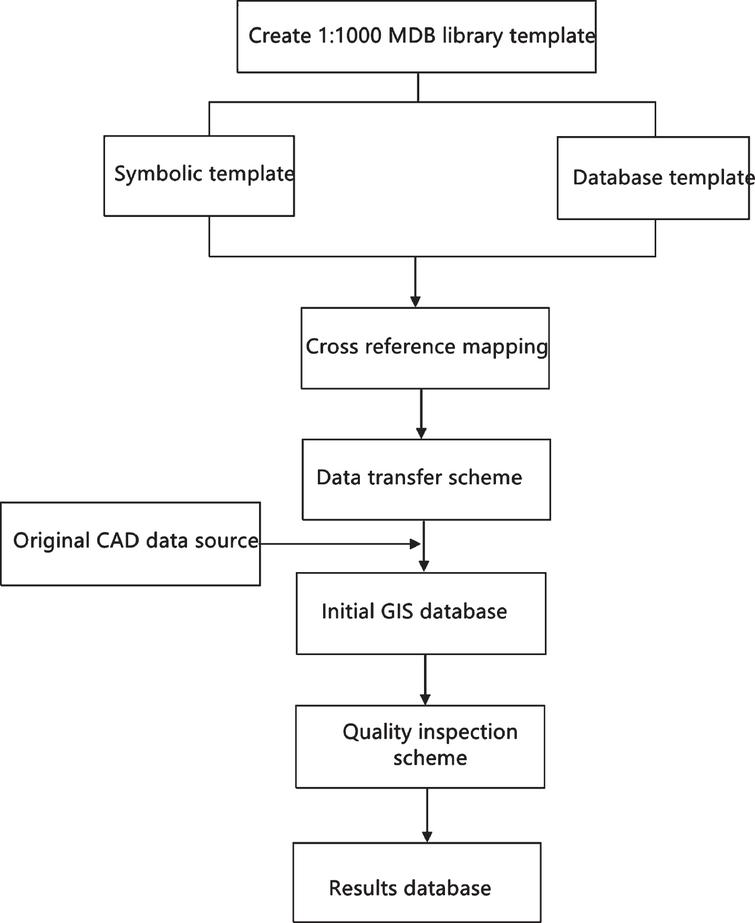 Data warehousing process based on iData data factory.