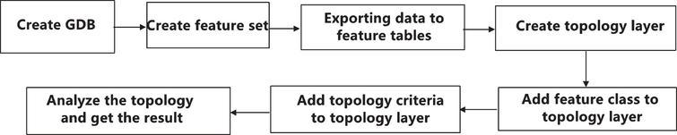 Data topology operation flow of Arctoolbox.