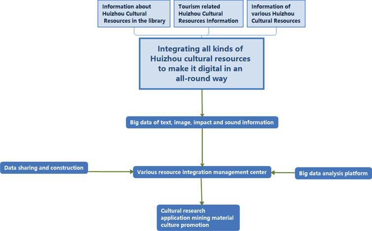 Big data applied to Huizhou cultural resources framework.