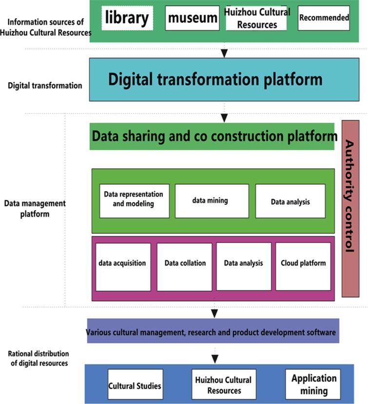Basic framework of data management platform.