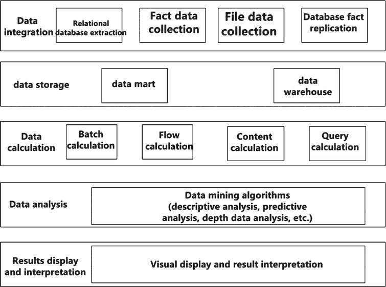 Basic framework of data analysis platform.