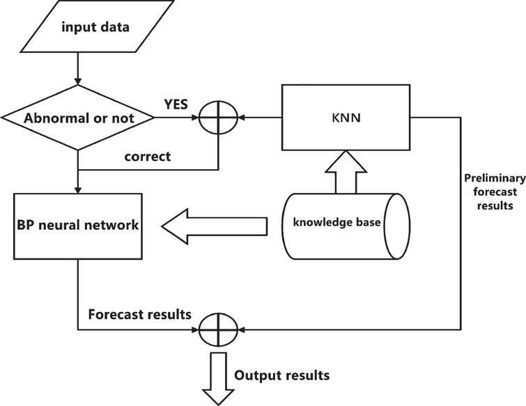 BP neural network prediction flow chart combined with KNN.