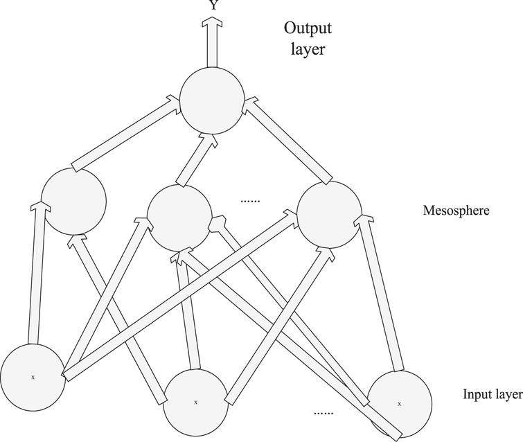 Three-layer neural network structure diagram of BP.