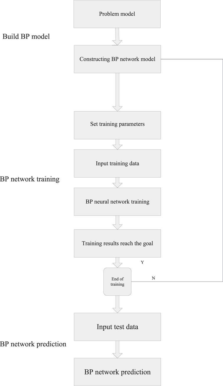 Flow chart of the BP neural network model.