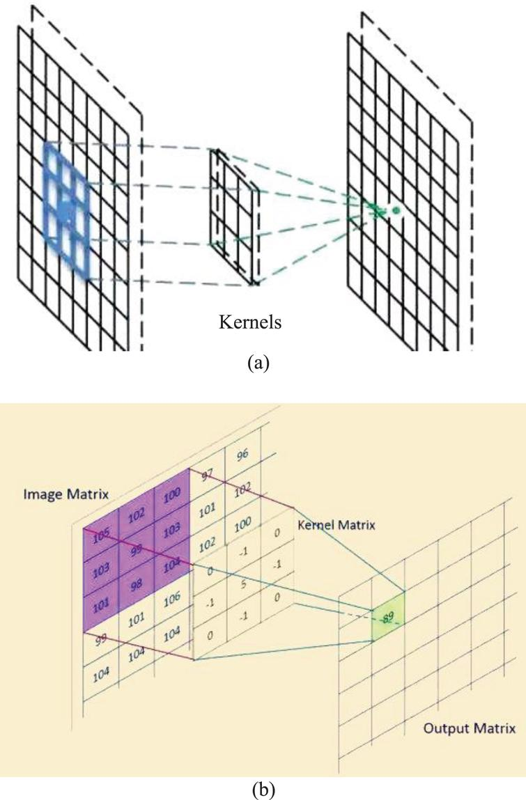 Dimension reduction of cascaded 1 * 1 convolution.