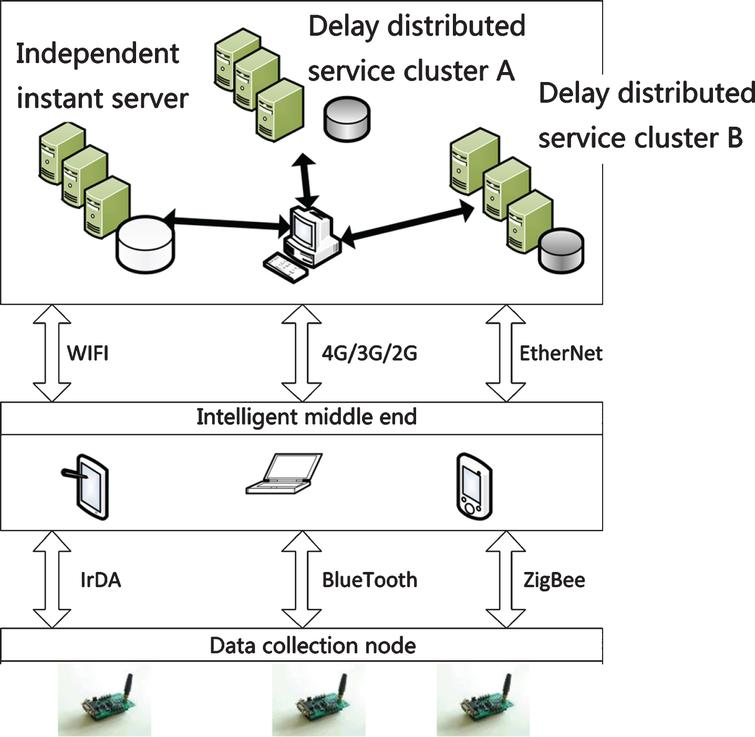 Network architecture of user oriented health services.