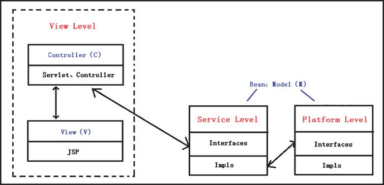 Logical architecture of big data analysis and processing platform.