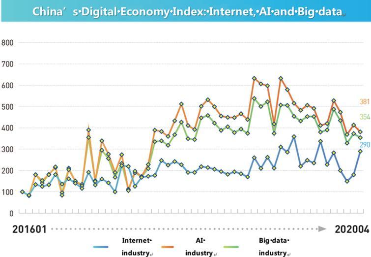 China's Digital Economic Index: Internet, AI and Big data, 2020.04.