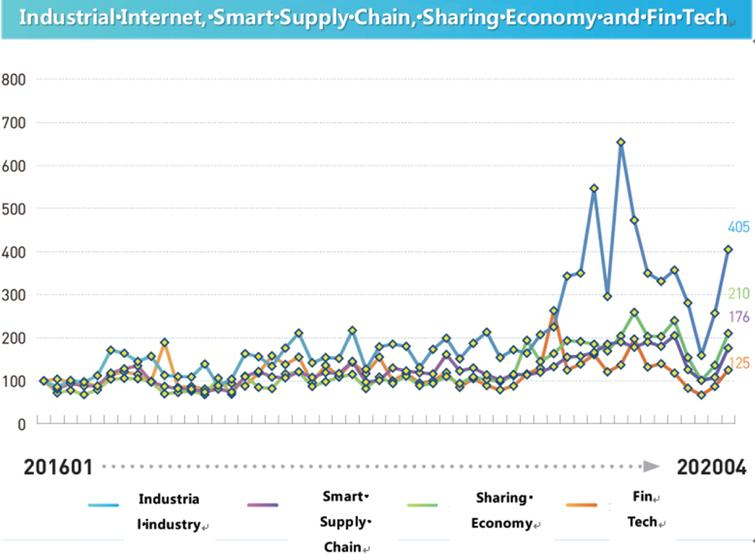 Digital Economic Index: Industrial Internet, Smart Supply Chain, Sharing Economy and Fin Tech.