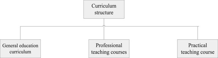 Structure of professional courses in Colleges and universities in China.