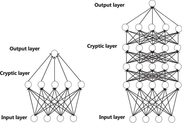 Shallow learning and deep learning.